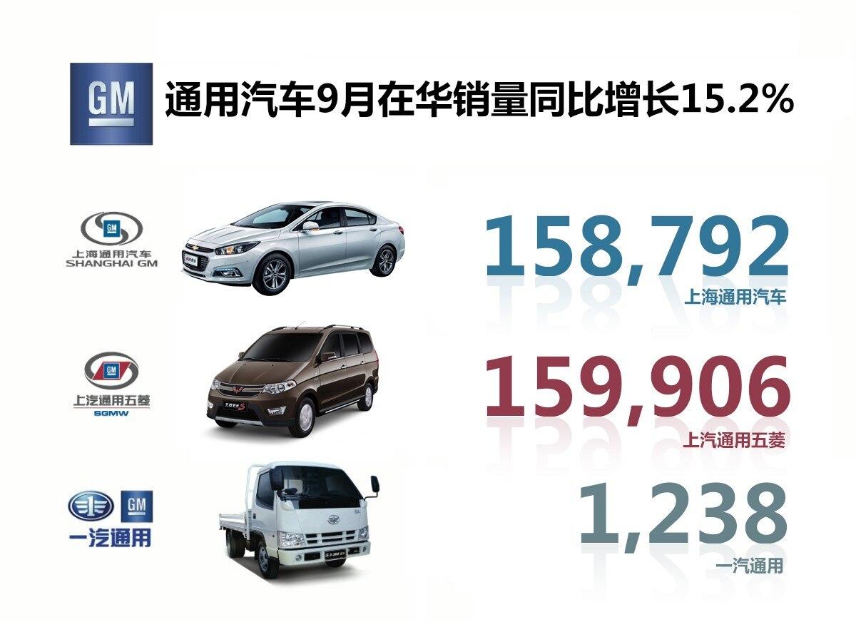 通用汽车9月在华销量同比增长15.2%至319,936辆