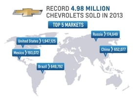 4.98 Million Chevrolets Sold in 2013