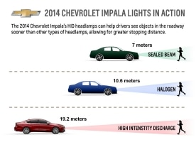 High-intensity discharge, or HID, headlamps like those on the 2014 Chevrolet Impala can help drivers see objects in the road sooner than other types of headlamps, allowing for greater stopping distance.
