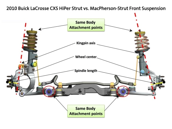 Incredible Buick Lacrosses Innovative Hiper Strut Suspension Delivers Improved Wiring 101 Mecadwellnesstrialsorg