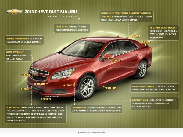 2013 Chevrolet Malibu Is No Drag In Aerodynamics