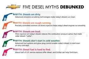 Chevrolet Primed for Rising Demand for Diesel Cars