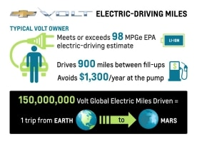 Volt Electric Driving Miles