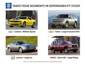 GM Takes Four Segments in J.D. Power and Associates Vehicle Dependability Study