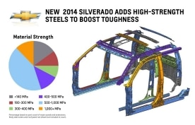 2014 Chevrolet Silverado High-Strength Steel