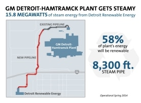 GM Detroit-Hamtramck Plant Gets Steamy