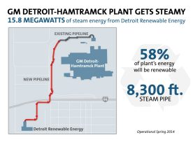 GM Detroit-Hamtramck Steam Project