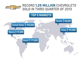 1.25 Million Chevrolets Sold In Third Quarter Of 2013