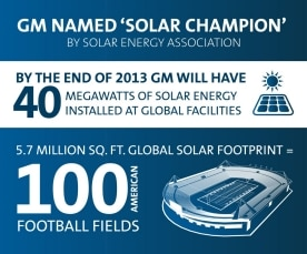 GM named 'Solar Champion' by Solar Energy Association
