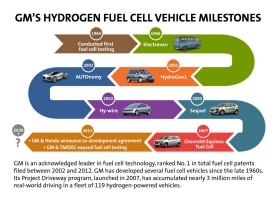 GM's Hydrogen Fuel Cell Vehicle Milestones