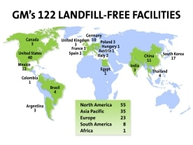 GM Landfill-Free Facilities