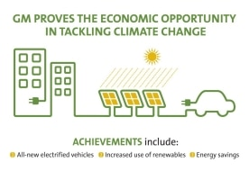 GM Proves The Economic Opportunity In Tackling Climate Change