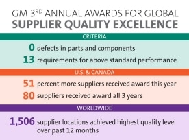 GM Awards Select Suppliers for Quality Excellence