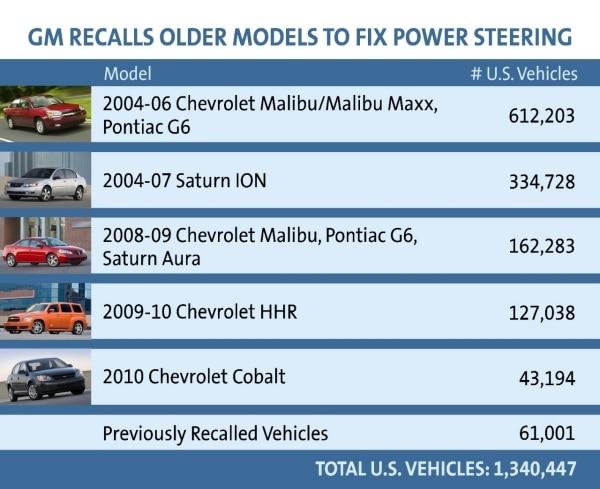 GM Recalls Older Model Vehicles to Fix Power Steering
