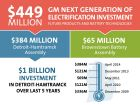 GM Invests $449 Million for Next Generation Electrification