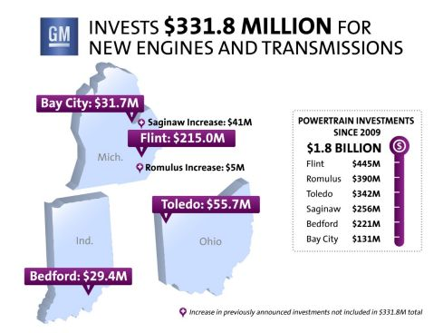 GM investments in MI, OH, IN