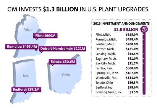 GM's $1.3B investments in MI, OH, IN