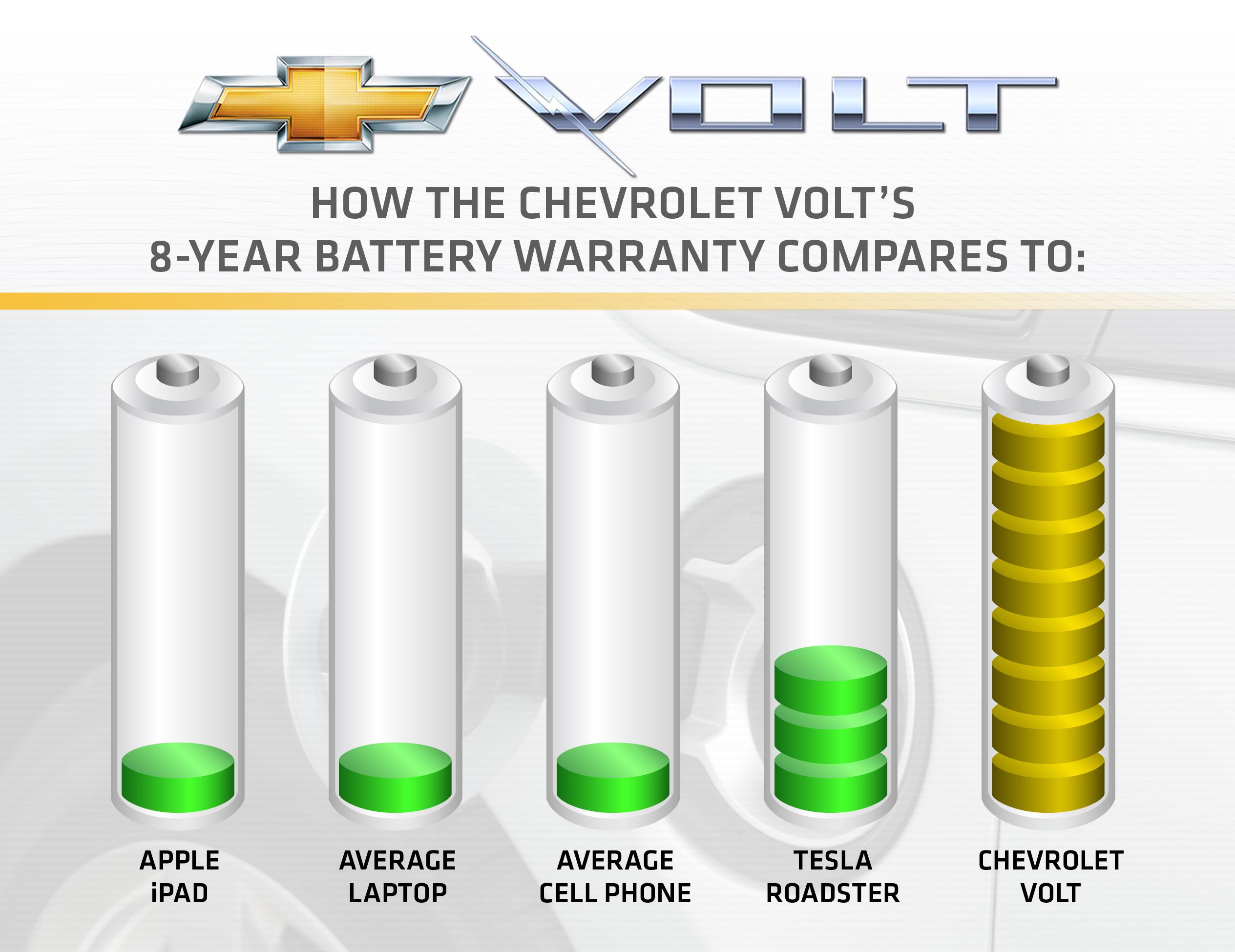 Volt Battery Comparison This Graphic