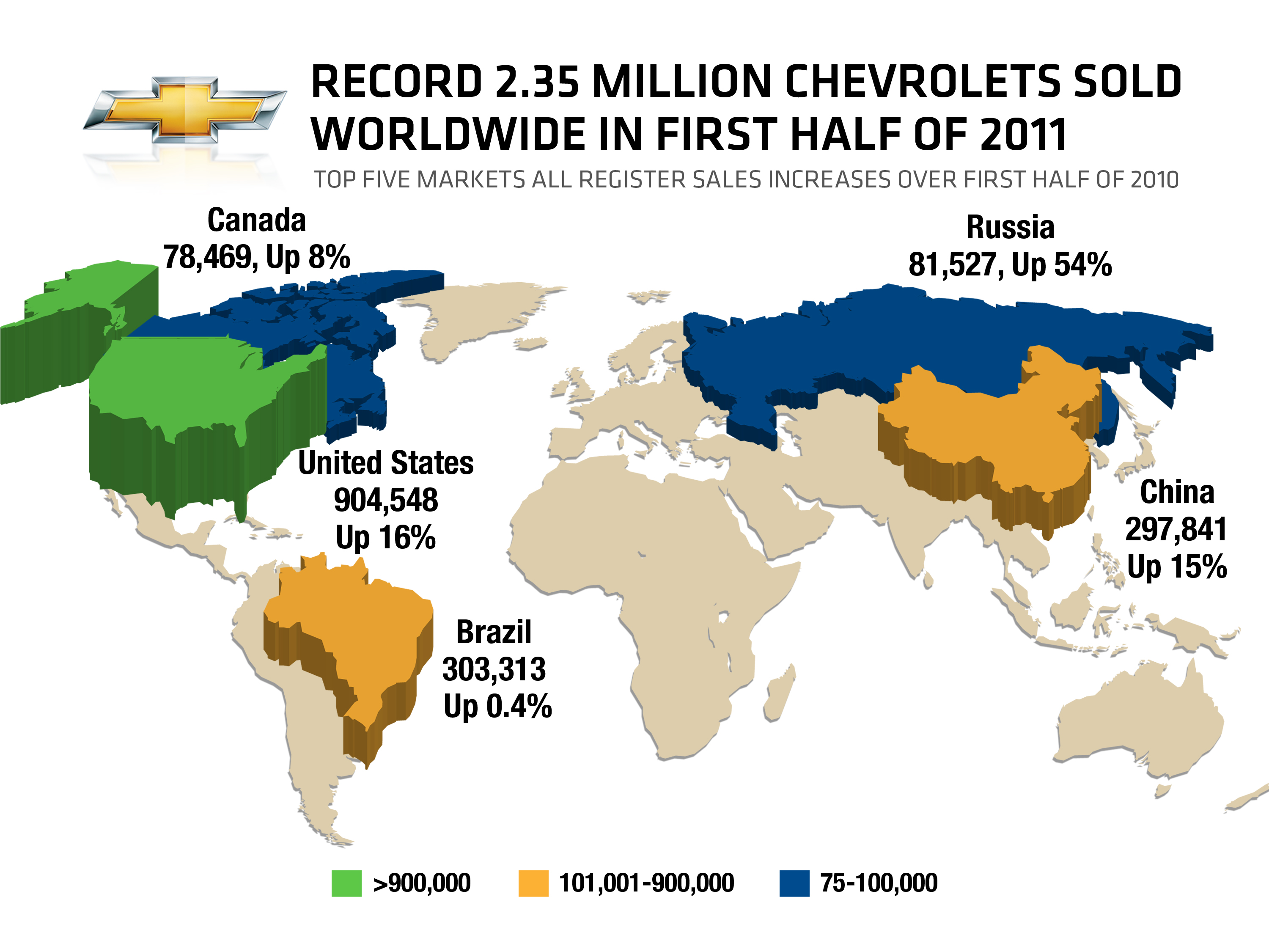 Chevrolet 2.35 Million First-Half Global Sales Sets Record