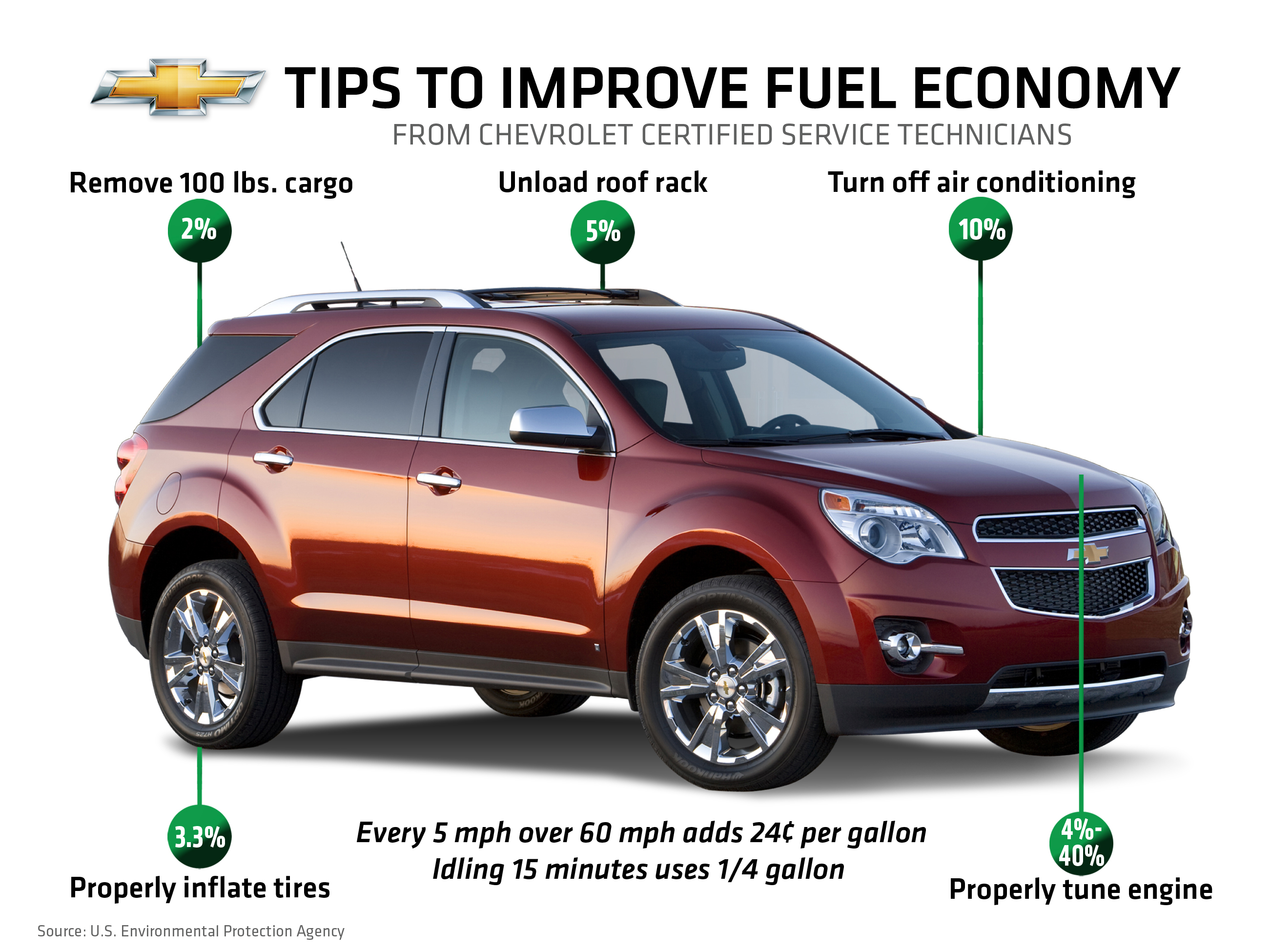 Tune Up, Slow Down and Unpack to Squeeze Extra MPG