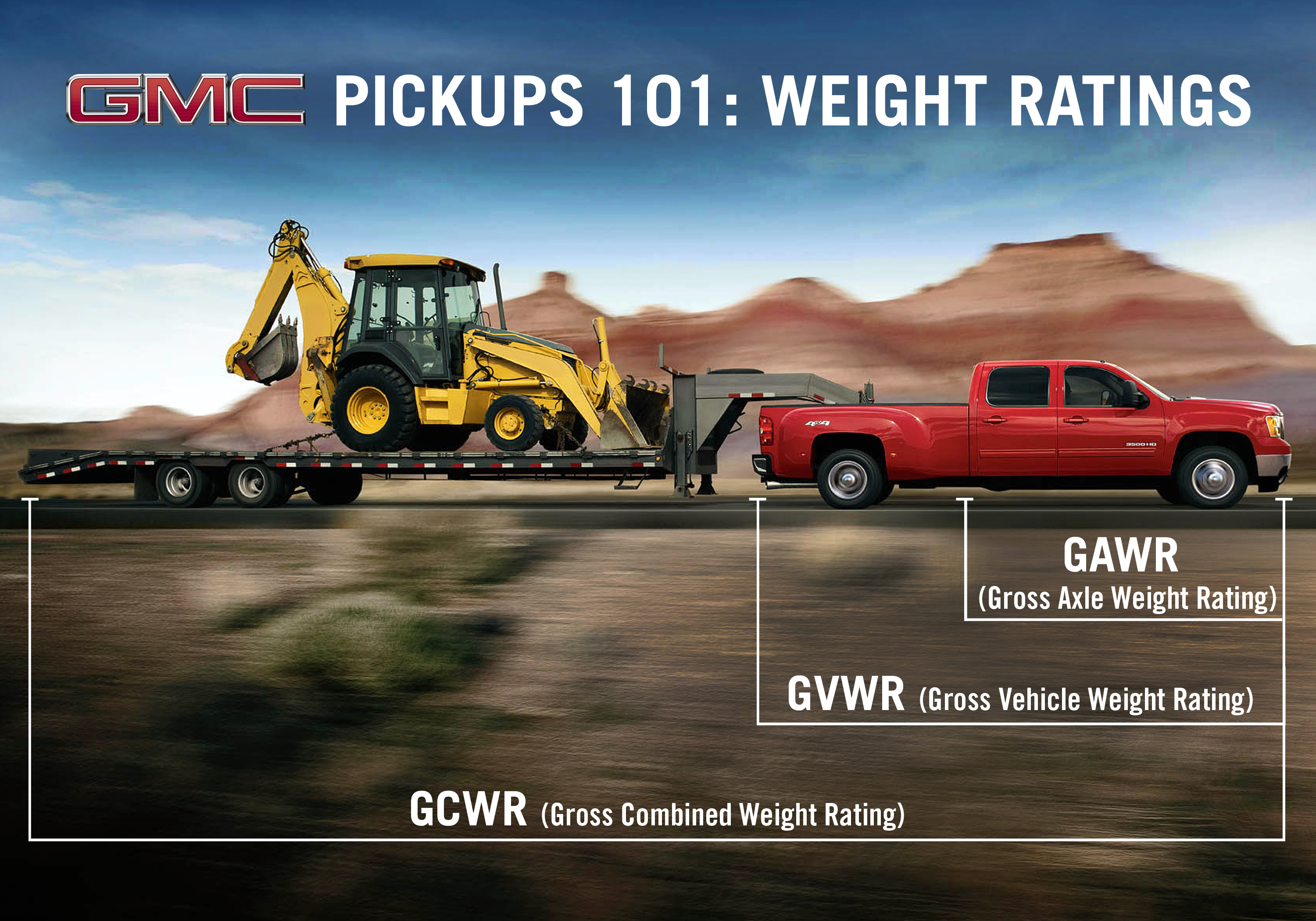 GVWR and GAWR (Gross Vehicle Weight Rating and Gross Axle Weight Rating)