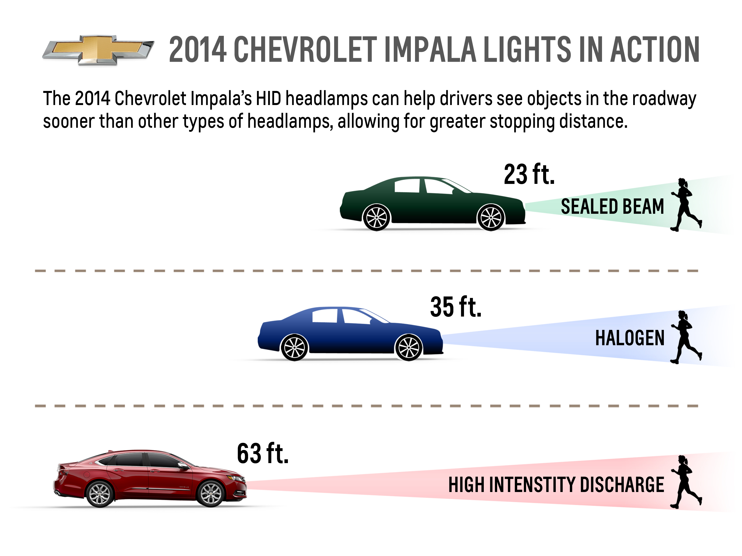 Fear of Night Driving? 2014 Chevrolet Impala Can Help