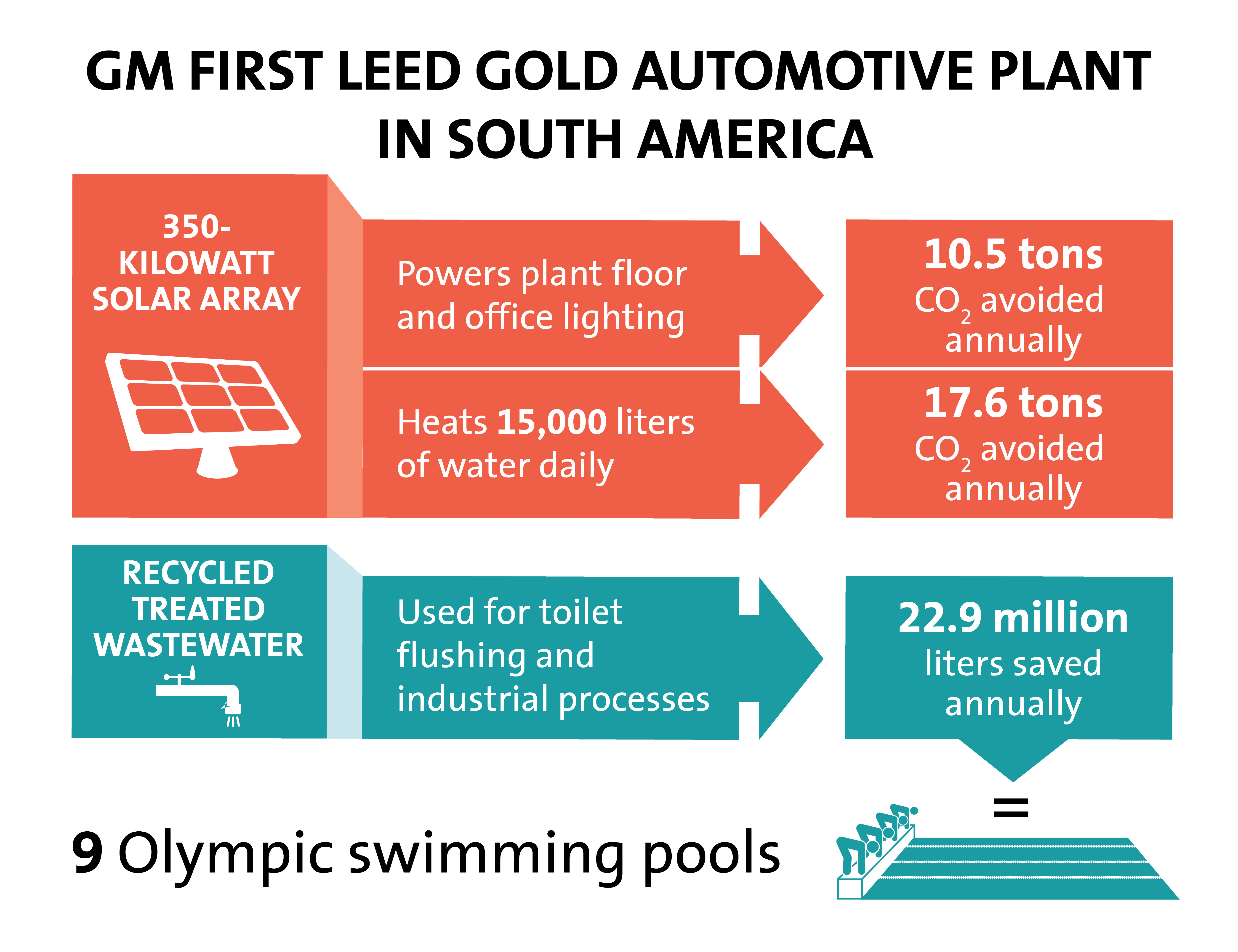Gm first leed gold automotive plant in south america 1betcityfo Choice Image