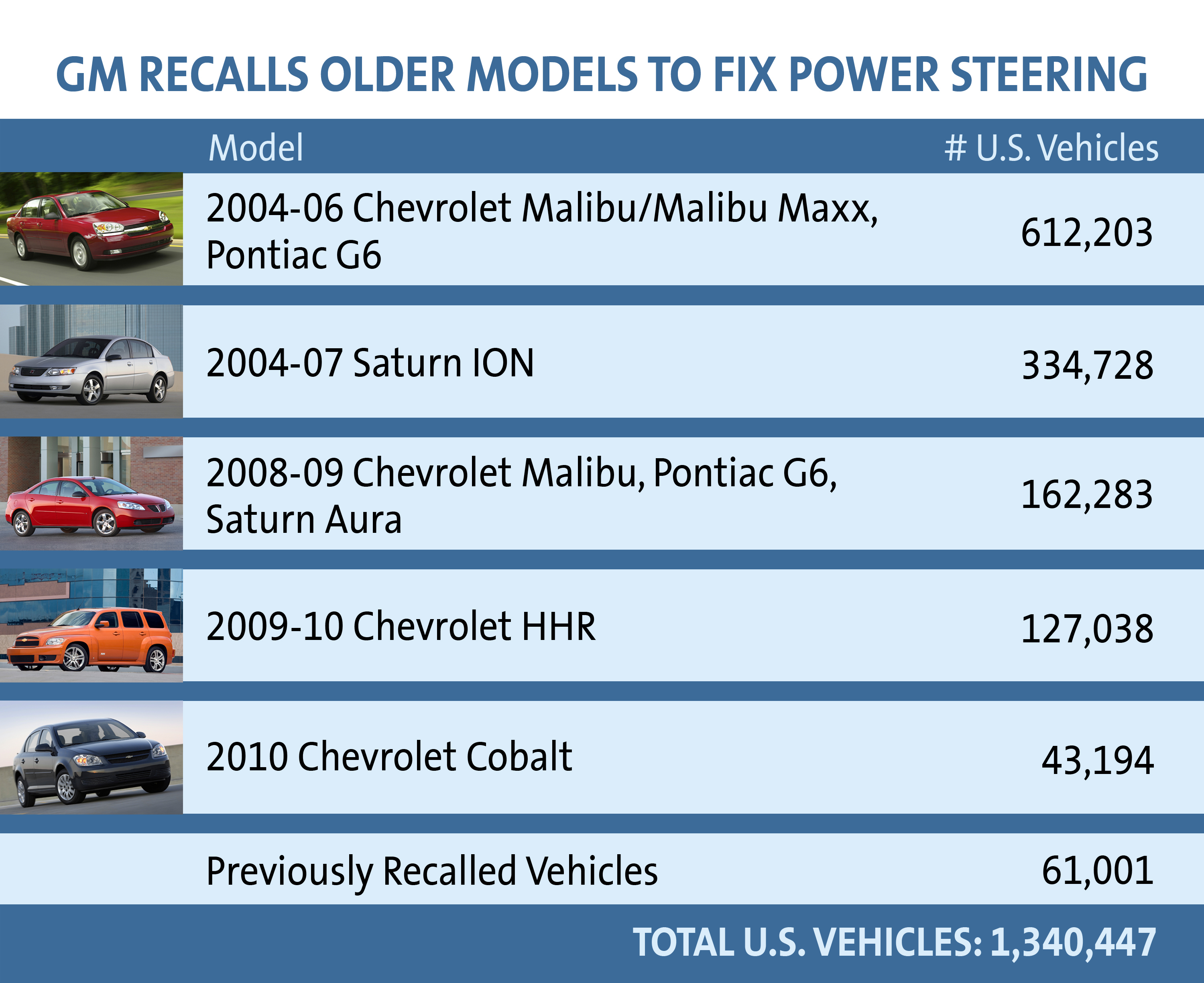 GM Recalls Older Model Vehicles to Fix Power Steering on
