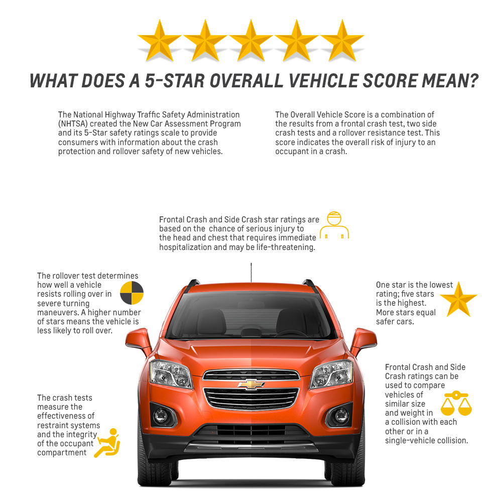 2015 Chevy Trax Receives 5-Star Overall Safety Rating