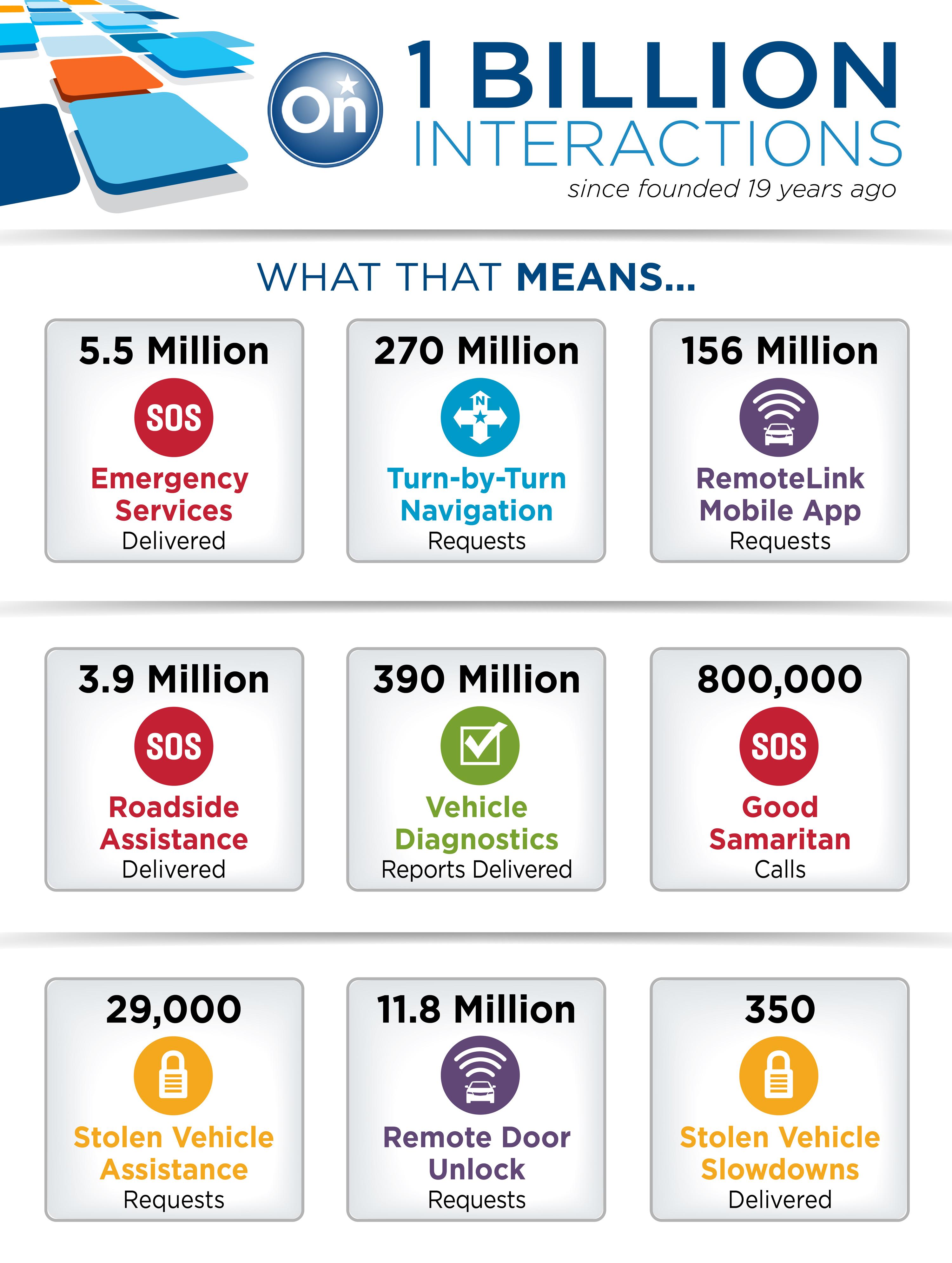 OnStar Tops 1 Billion Customer Interactions