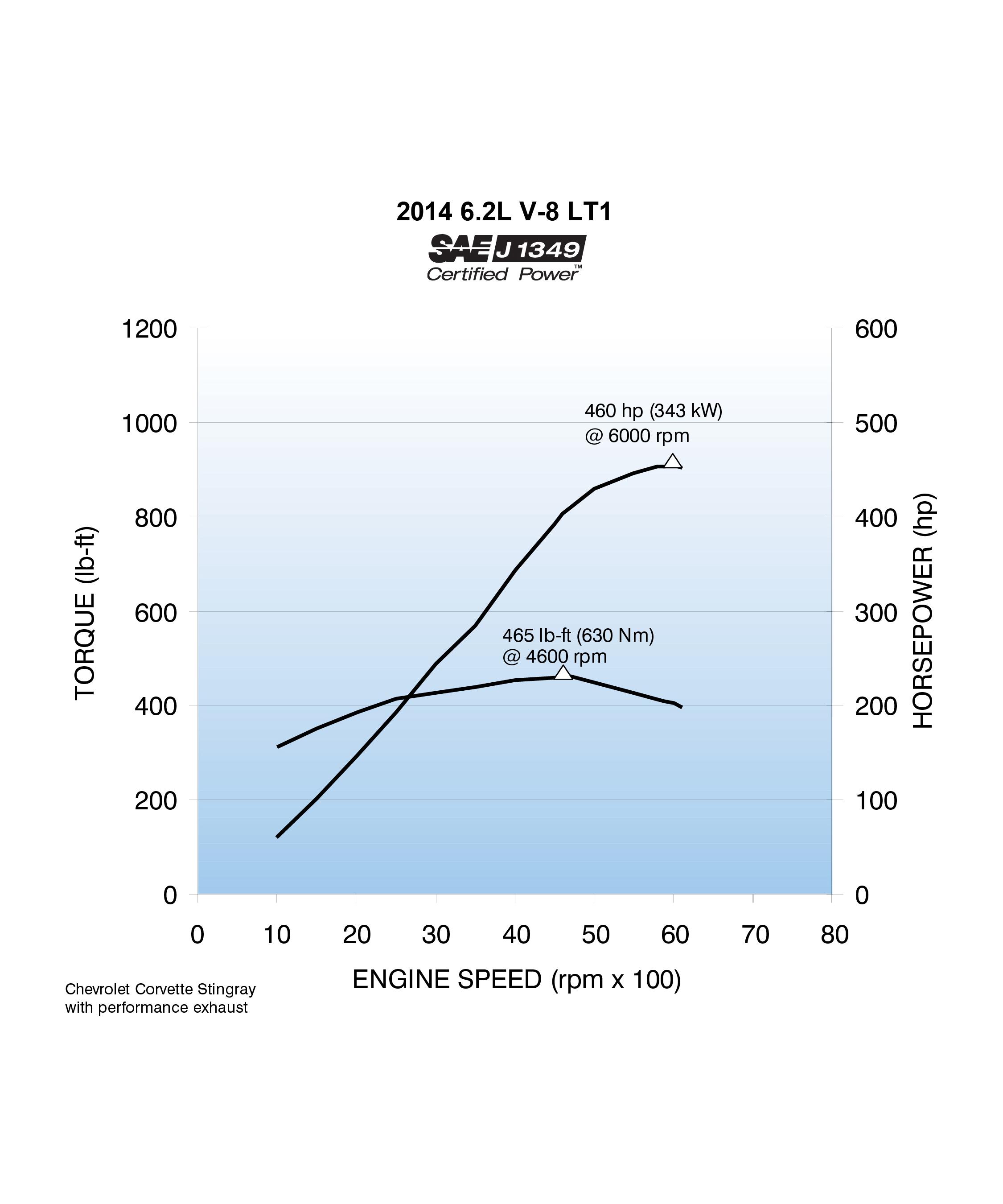 Chevy Engine Size Chart Audi Diagram Torque Head 2014 Corvette Stingray Cranks Out 460 Horsepower