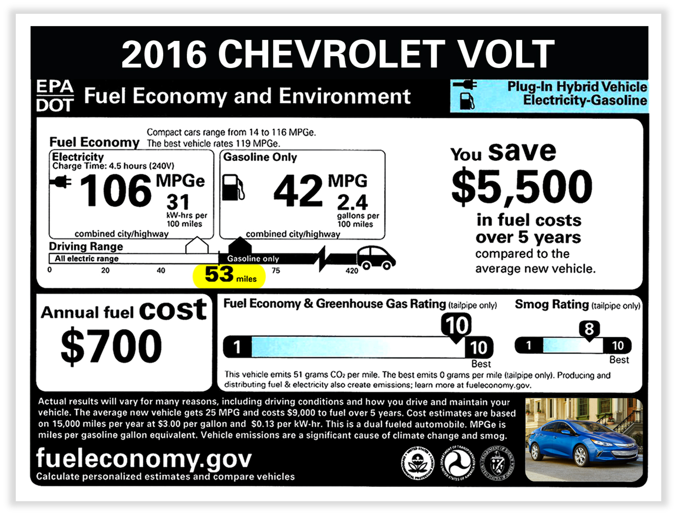 The Results Are In: More Range for the 2016 Volt