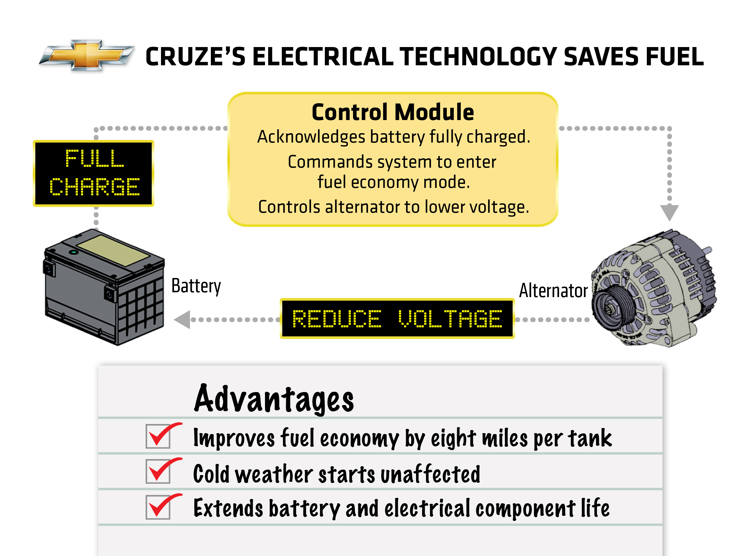 Fuel Efficiency United States Saving Technologies 2013 Dodge Dart Wiring Diagram Active Shutters Exploded View Of The Air Shutter System In 2011 Chevrolet Cruze Which Uses Sensors To Feel And Sense Wind Temperature Conditions